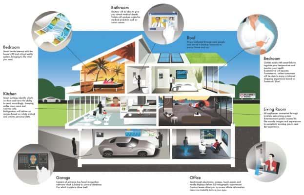 How A Smart Home Works 623x400 - Hệ thống cáp cấu trúc trong ngôi nhà thông minh