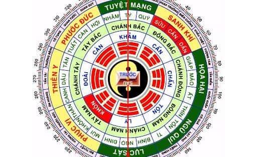 Xem Phong thủy hướng nhà đất tuổi 1995 Ất Hợi