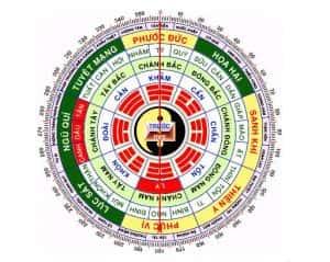 cung ly 300x239 - Xem Phong thủy hướng nhà đất tuổi 1994 Giáp Tuất