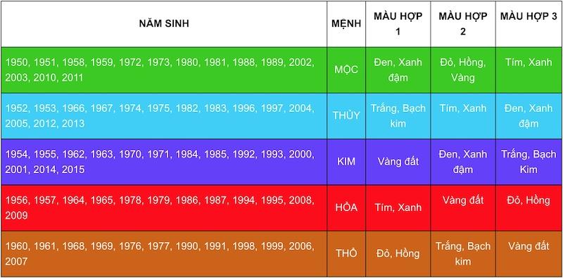 bang tra cuu mau sac hop menh tuoi - Xem Phong thủy hướng nhà đất tuổi 1960 Canh Tý