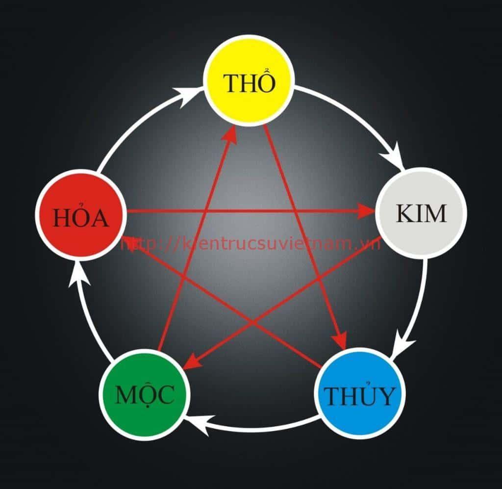 ngu hanh tuong sinh 1024x997 - Tìm hiểu về Ngũ hành tương sinh trong phong thuỷ