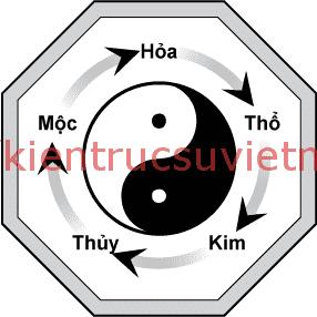 ngu hanh tuong sinh - Tìm hiểu về Ngũ hành tương sinh trong phong thuỷ