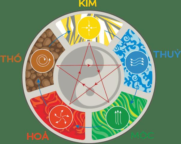 phuong phap tinh ngu hanh - Tương sinh là gì ?