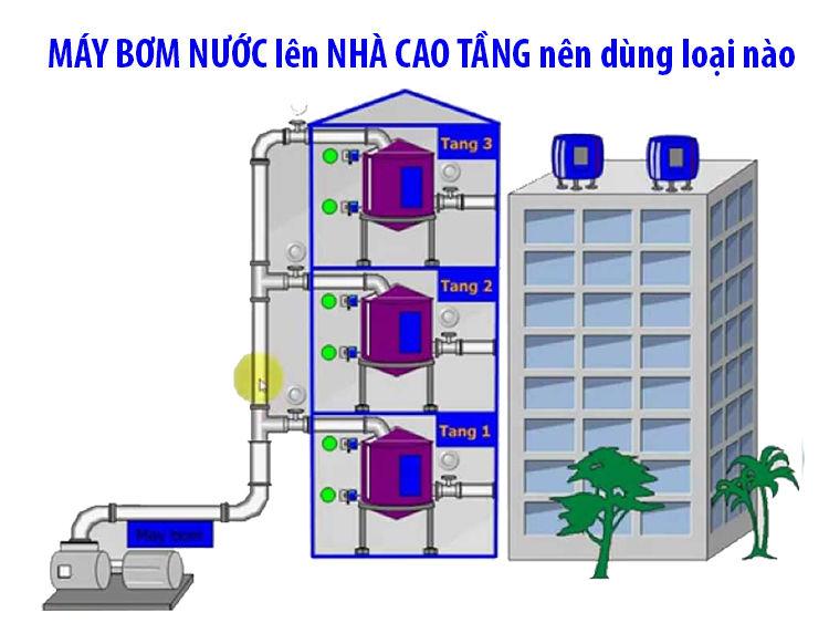máy bơm nước đẩy cao - Máy bơm nước lên nhà cao tầng nên dùng loại nào ?