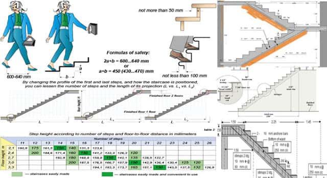 thong so kich thuoc cau thang - Thông số kích thước cầu thang chiều cao bề rộng góc nghiêng