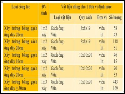 dinh muc gach xay 400x302 - Quy chuẩn xây dựng về định mức gạch xây chi tiết