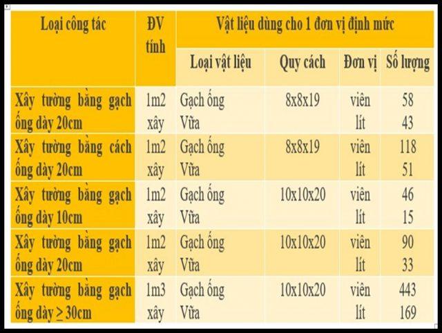 dinh muc gach xay e1621072554814 - Quy chuẩn xây dựng về định mức gạch xây chi tiết